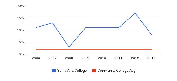 Santa Ana College Asian&nbsp(2006-2013)