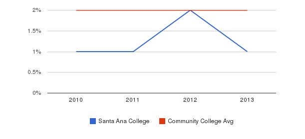 Santa Ana College More&nbsp(2010-2013)