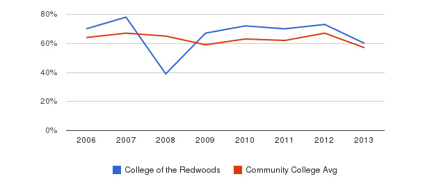College of the Redwoods White&nbsp(2006-2013)
