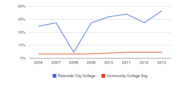 Riverside City College Hispanic&nbsp(2006-2013)