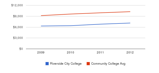 Riverside City College Out-State Tuition Fees&nbsp(2009-2012)
