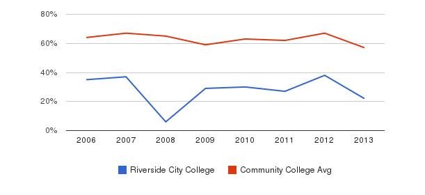 Riverside City College White&nbsp(2006-2013)