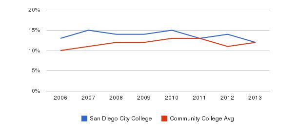 San Diego City College Black&nbsp(2006-2013)