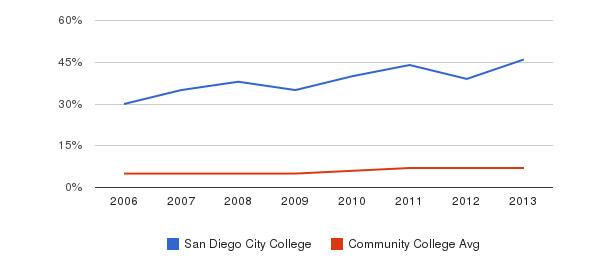 San Diego City College Hispanic&nbsp(2006-2013)