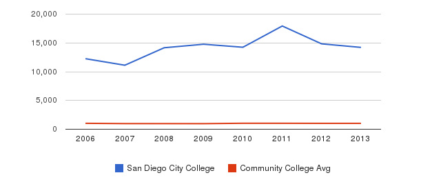 San Diego City College Part-Time Students&nbsp(2006-2013)