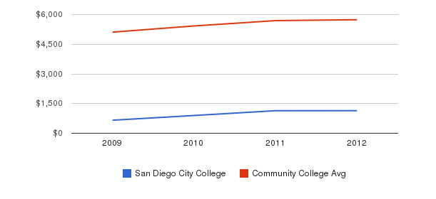 San Diego City College In-State Tuition Fees&nbsp(2009-2012)
