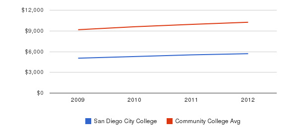 San Diego City College Out-State Tuition Fees&nbsp(2009-2012)