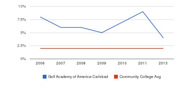 Golf Academy of America-Carlsbad Asian&nbsp(2006-2013)
