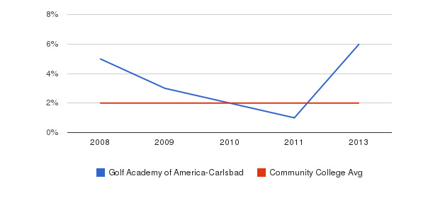 Golf Academy of America-Carlsbad More&nbsp(2008-2013)