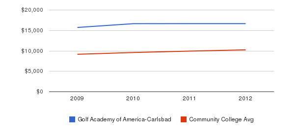 Golf Academy of America-Carlsbad Out-State Tuition Fees&nbsp(2009-2012)