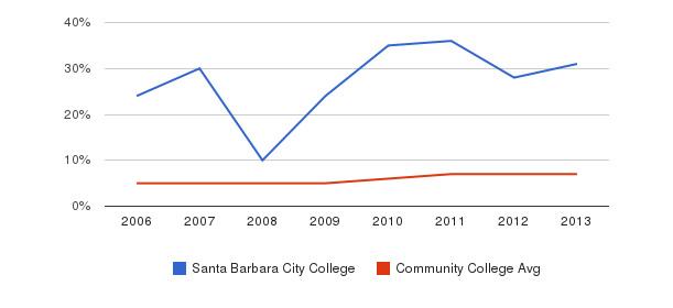 Santa Barbara City College Hispanic&nbsp(2006-2013)