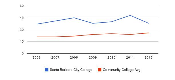 Santa Barbara City College student staff&nbsp(2006-2013)