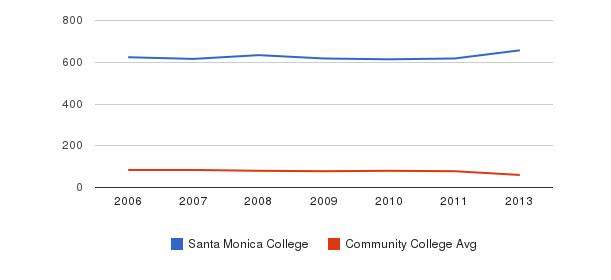 Santa Monica College Total Faculty&nbsp(2006-2013)