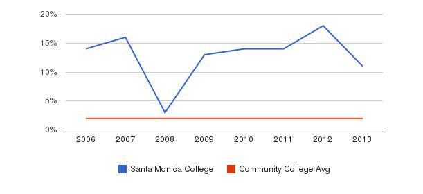 Santa Monica College Asian&nbsp(2006-2013)