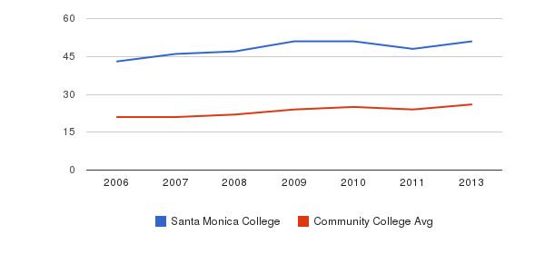 Santa Monica College student staff&nbsp(2006-2013)