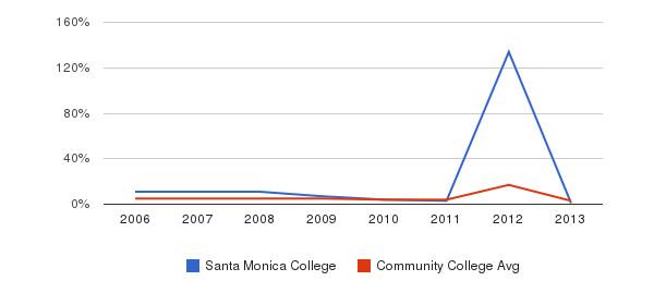 Santa Monica College Unknown&nbsp(2006-2013)