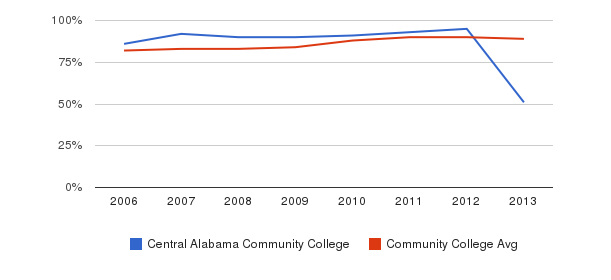 Central Alabama Community College % Students Receiving Some Financial Aid&nbsp(2006-2013)