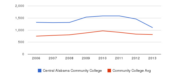 Central Alabama Community College Full-Time Students&nbsp(2006-2013)