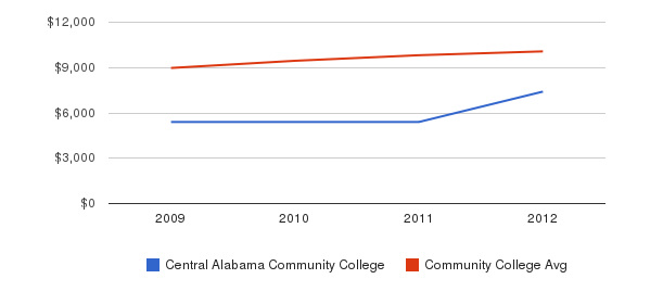 Central Alabama Community College Out-State Tuition Fees&nbsp(2009-2012)