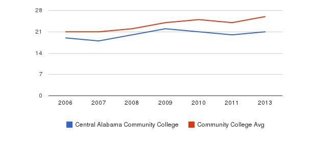 Central Alabama Community College student staff&nbsp(2006-2013)