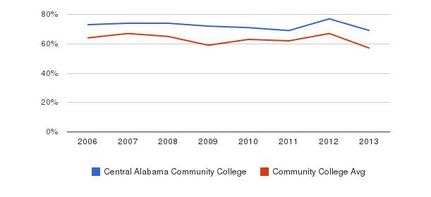 Central Alabama Community College White&nbsp(2006-2013)