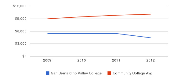 San Bernardino Valley College Out-State Tuition Fees&nbsp(2009-2012)