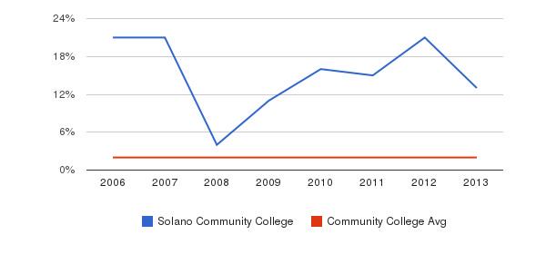 Solano Community College Asian&nbsp(2006-2013)