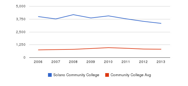 Solano Community College Full-Time Students&nbsp(2006-2013)