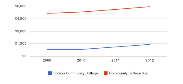 Solano Community College In-State Tuition Fees&nbsp(2009-2012)