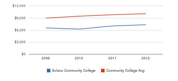 Solano Community College Out-State Tuition Fees&nbsp(2009-2012)