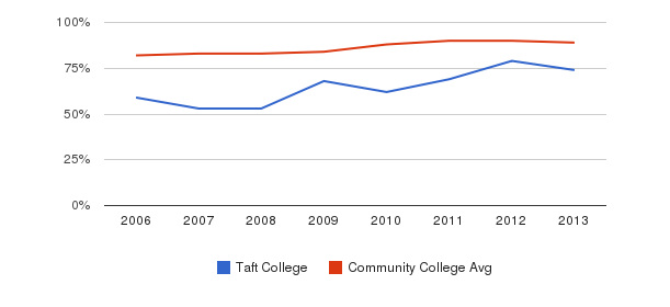 Taft College % Students Receiving Some Financial Aid&nbsp(2006-2013)