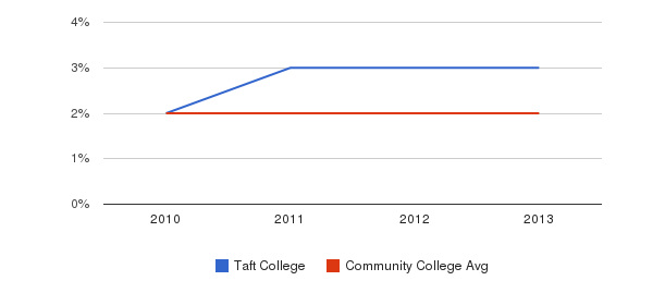 Taft College More&nbsp(2010-2013)