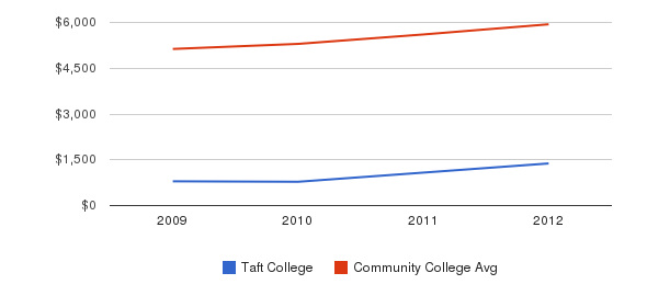 Taft College In-State Tuition Fees&nbsp(2009-2012)