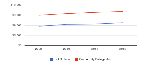 Taft College Out-State Tuition Fees&nbsp(2009-2012)