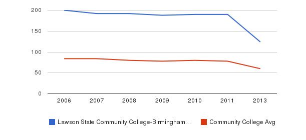 Lawson State Community College-Birmingham Campus Total Faculty&nbsp(2006-2013)