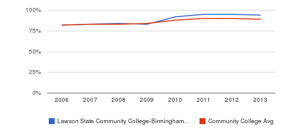 Lawson State Community College-Birmingham Campus % Students Receiving Some Financial Aid&nbsp(2006-2013)