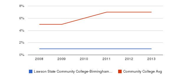 Lawson State Community College-Birmingham Campus Hispanic&nbsp(2008-2013)