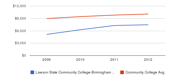 Lawson State Community College-Birmingham Campus Out-State Tuition Fees&nbsp(2009-2012)