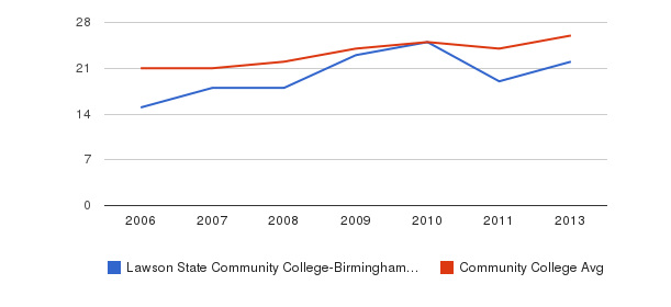 Lawson State Community College-Birmingham Campus student staff&nbsp(2006-2013)