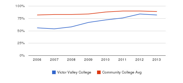 Victor Valley College % Students Receiving Some Financial Aid&nbsp(2006-2013)