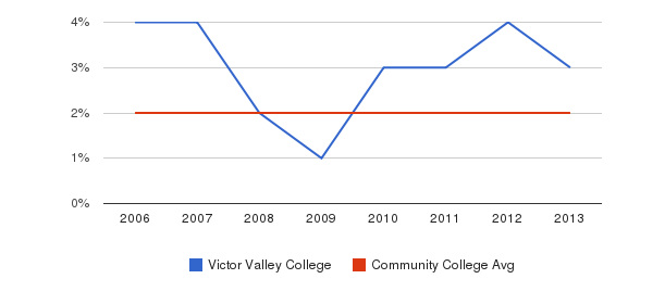 Victor Valley College Asian&nbsp(2006-2013)