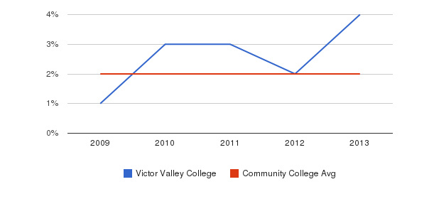 Victor Valley College More&nbsp(2009-2013)