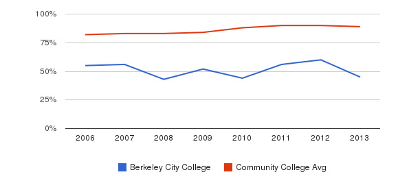 Berkeley City College % Students Receiving Some Financial Aid&nbsp(2006-2013)