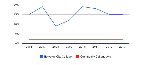 Berkeley City College Asian&nbsp(2006-2013)
