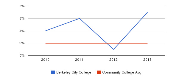 Berkeley City College More&nbsp(2010-2013)