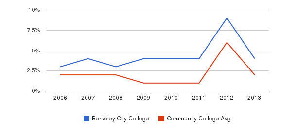 Berkeley City College non_resident&nbsp(2006-2013)