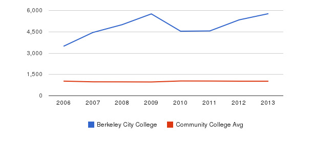 Berkeley City College Part-Time Students&nbsp(2006-2013)