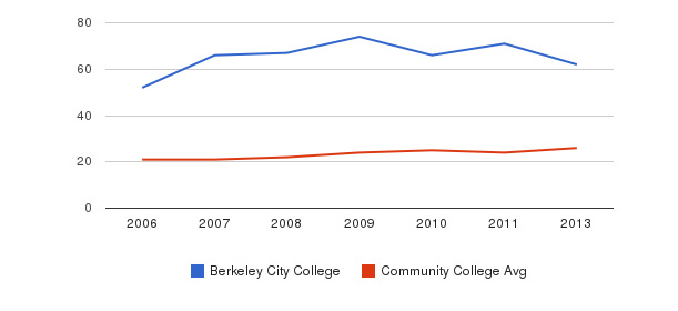 Berkeley City College student staff&nbsp(2006-2013)