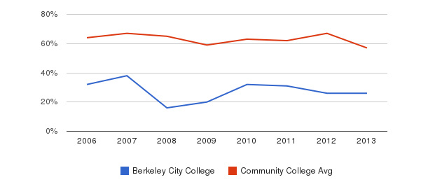 Berkeley City College White&nbsp(2006-2013)