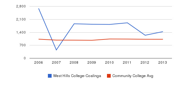 West Hills College-Coalinga Part-Time Students&nbsp(2006-2013)